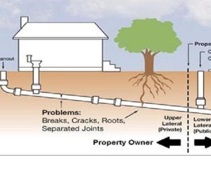 Causes of property sewer backup and prevention tips in for Sewer backup smell in house